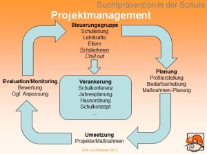 Projektmanagement Schule